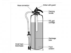 alat pemadam api jenis AFF Foam (busa)