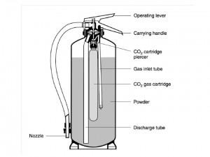 alat pemadam api jenis dry chemical powder