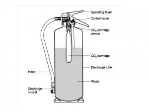 alat pemadam api jenis air