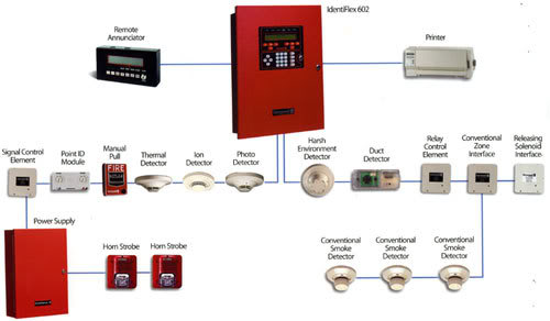 What is the fire alarm system